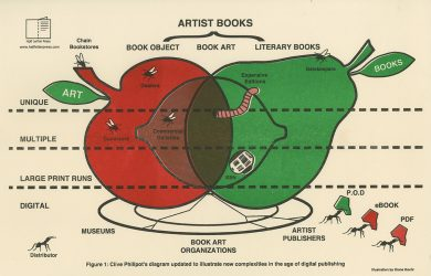 Clive Phillpot's diagram updated to illustrate new complexities in the age of digital publishing